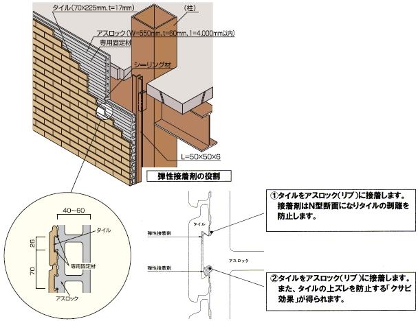 ATHタイルハンギング (外壁乾式タイル張り工法) 押出成形セメント板 ...